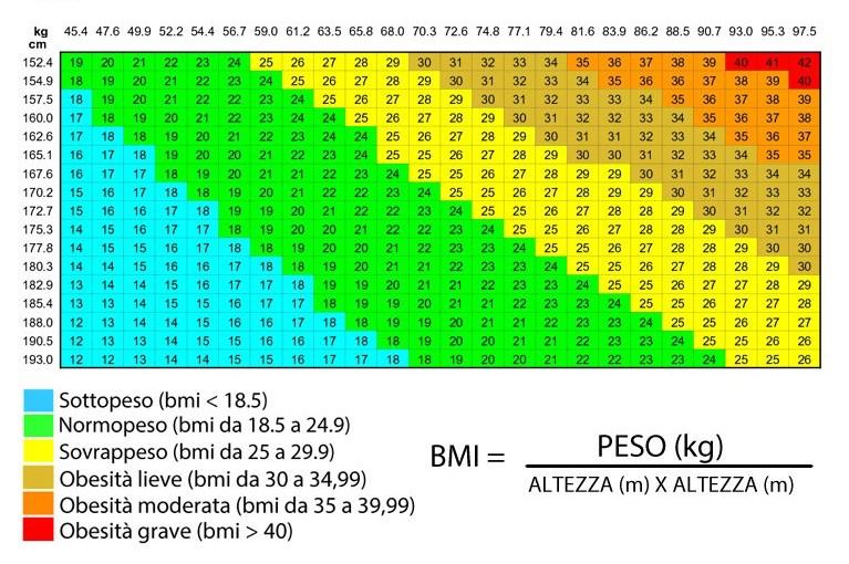 calcolatore di percentuale di grasso corporeo di salute